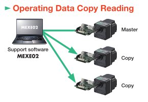 Operating Data Copy Reading